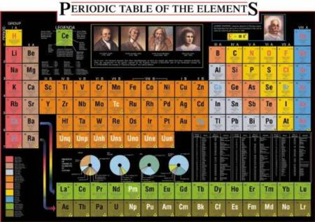 Jigsaw Puzzle - Periodic Table of the Elements (#2804N00007) - 1000 Pieces Ricordi